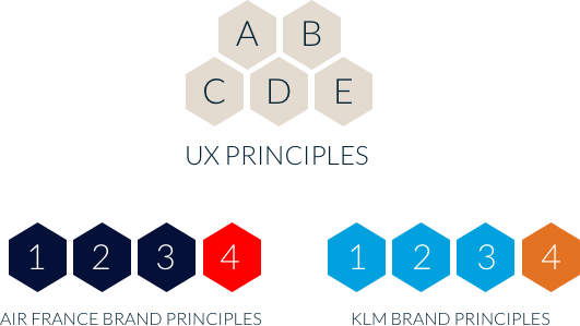 UX and brand principles